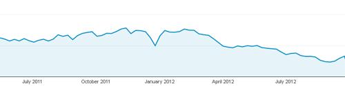 non-paid-search-2011-12