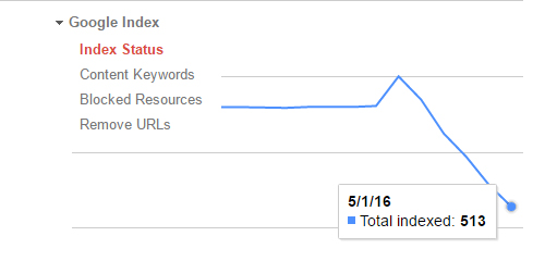 drop in number of pages indexed in google