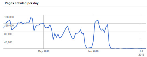 google crawl report